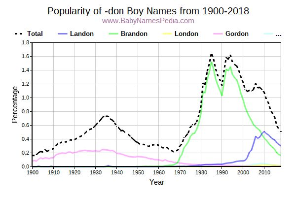 Popularity Trend for Don Names from 1900 to 2015