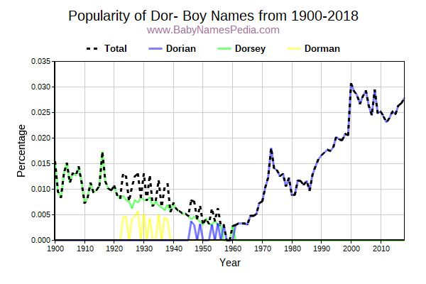 Popularity Trend for Dor Names from 1900 to 2015