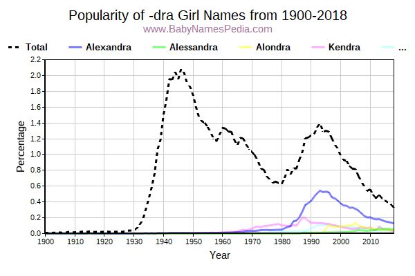 Popularity Trend for Dra Names from 1900 to 2017