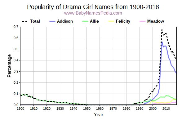 Popularity Trend for Drama Names from 1900 to 2015