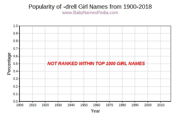 Popularity Trend for Drell Names from 1900 to 2017