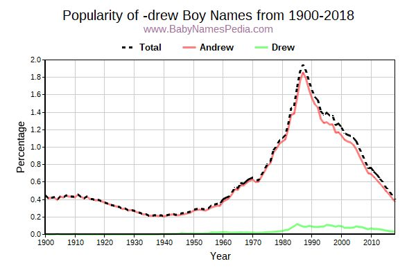 Popularity Trend for Drew Names from 1900 to 2015