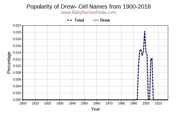 Girl Names Starting with Drew- at Baby Names Pedia