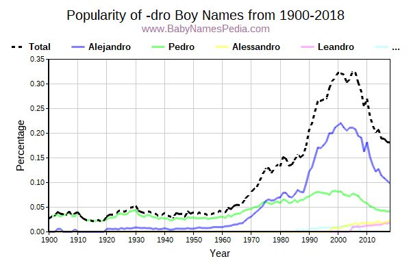 Popularity Trend for Dro Names from 1900 to 2015