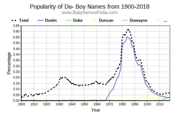 Popularity Trend for Du Names from 1900 to 2015