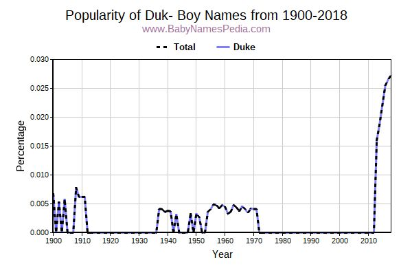 Popularity Trend for Duk Names from 1900 to 2015