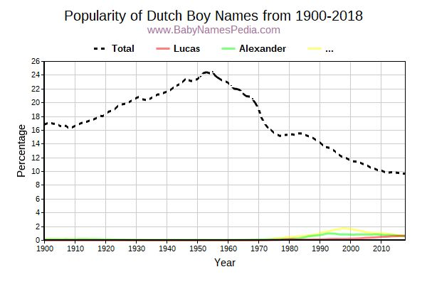 Popularity Trend for Dutch Names from 1900 to 2017