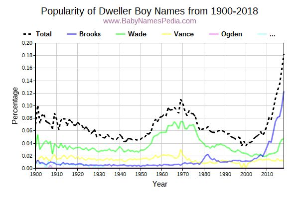 Popularity Trend for Dweller Names from 1900 to 2015