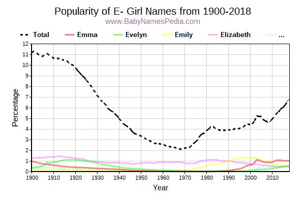 Popularity Trend for E Names from 1900 to 2017