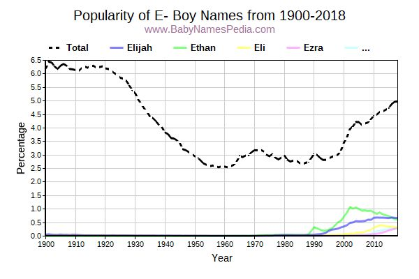 Popularity Trend for E Names from 1900 to 2015