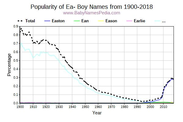 Popularity Trend for Ea Names from 1900 to 2016