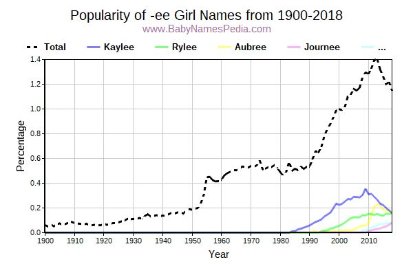 Popularity Trend for Ee Names from 1900 to 2016