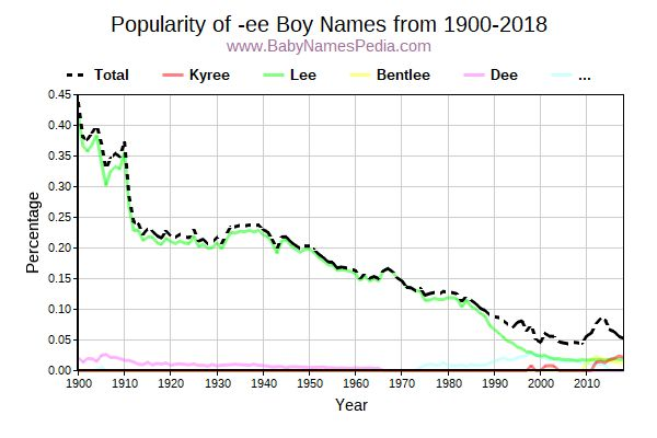 Popularity Trend for Ee Names from 1900 to 2015