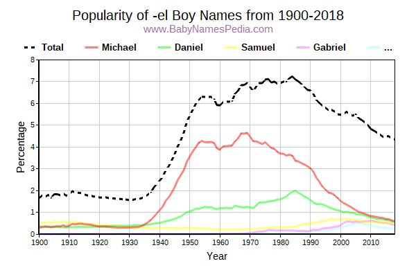 Popularity Trend for El Names from 1900 to 2017
