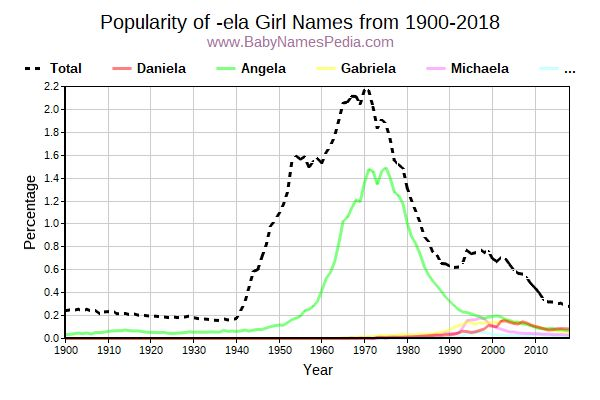 Popularity Trend for Ela Names from 1900 to 2016