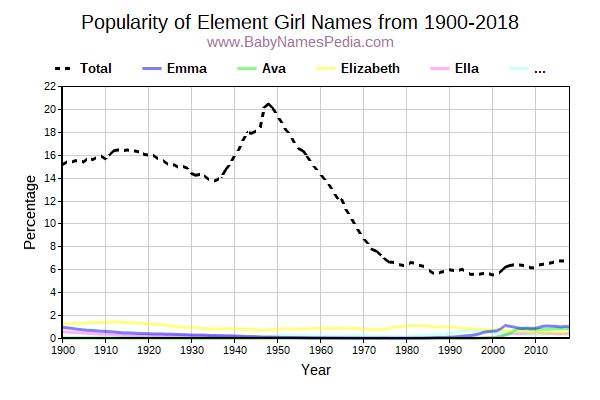 Popularity Trend for Element Names from 1900 to 2017
