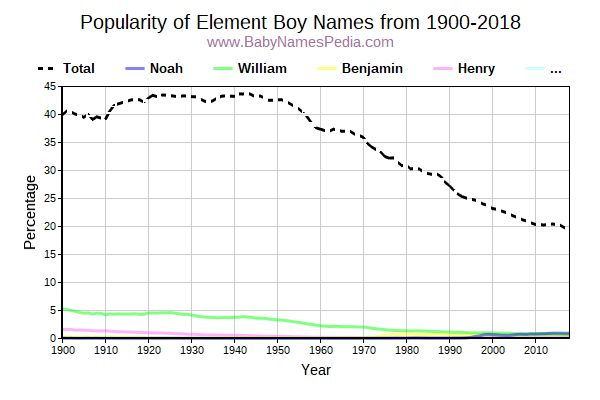 Popularity Trend for Element Names from 1900 to 2015