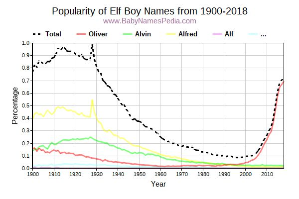 Popularity Trend for Elf Names from 1900 to 2015