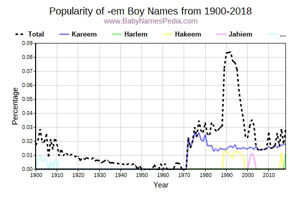 Popularity Trend for Em Names from 1900 to 2017