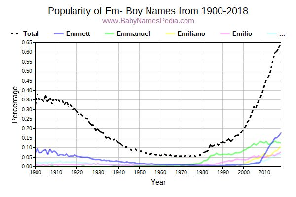 Popularity Trend for Em Names from 1900 to 2015