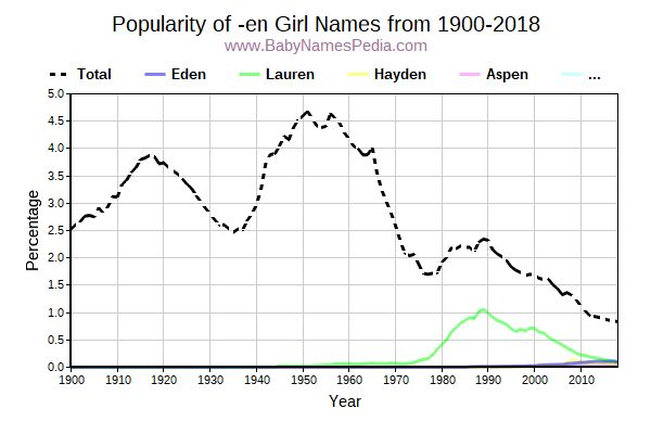 Popularity Trend for En Names from 1900 to 2017