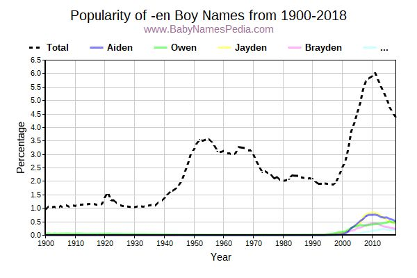 Popularity Trend for En Names from 1900 to 2016