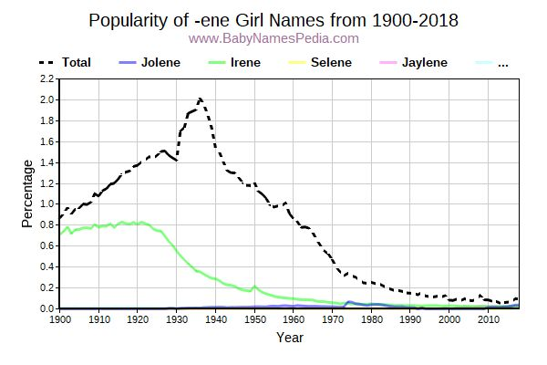 Popularity Trend for Ene Names from 1900 to 2017