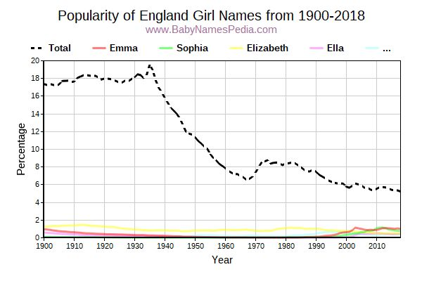 Popularity Trend for England Names from 1900 to 2017