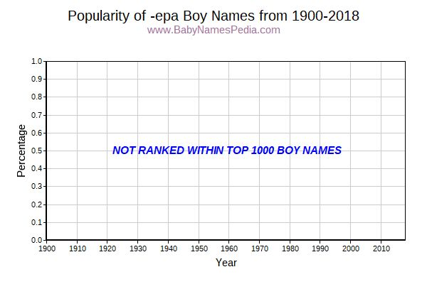 Popularity Trend for Epa Names from 1900 to 2016