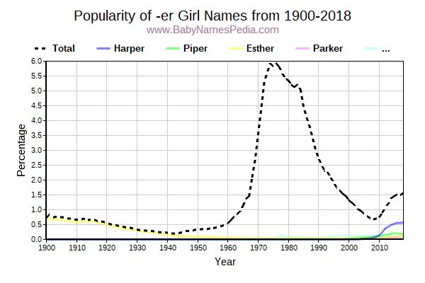 Popularity Trend for Er Names from 1900 to 2017