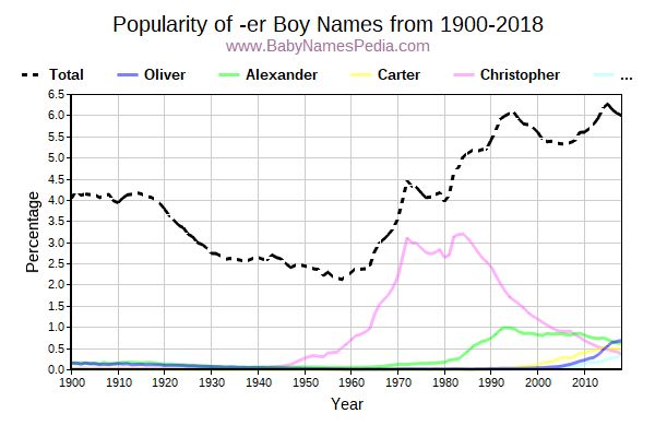 Popularity Trend for Er Names from 1900 to 2016