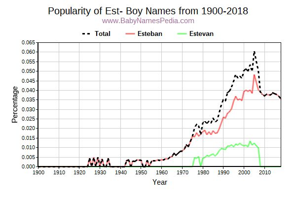 Popularity Trend for Est Names from 1900 to 2016
