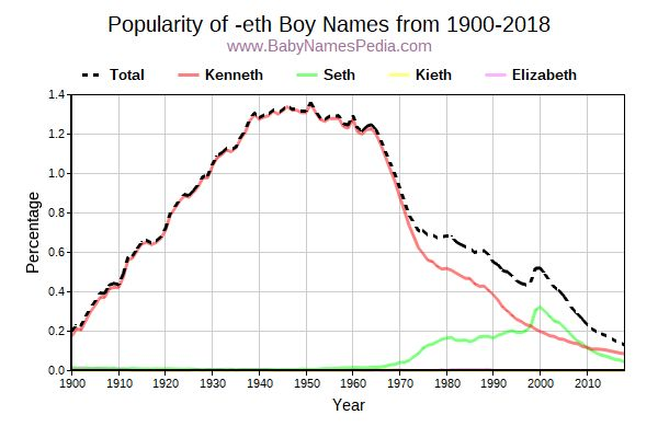 Popularity Trend for Eth Names from 1900 to 2015