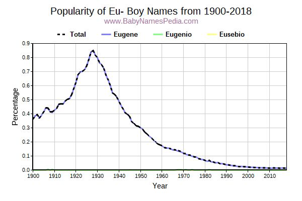 Popularity Trend for Eu- Names from 1900 to 2015