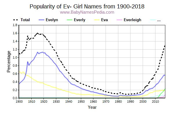Popularity Trend for Ev Names from 1900 to 2015