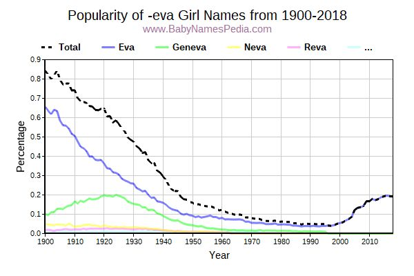 Popularity Trend for Eva Names from 1900 to 2016
