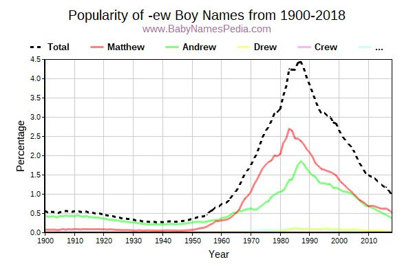 Popularity Trend for Ew Names from 1900 to 2015
