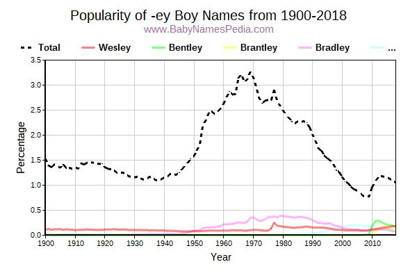 Popularity Trend for Ey Names from 1900 to 2015