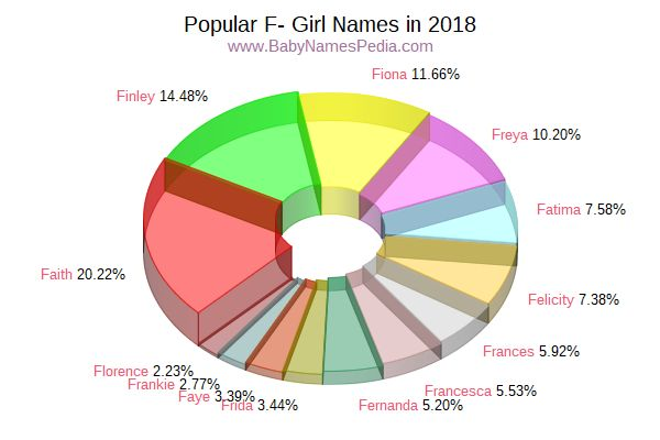 Variant Popularity Chart for F Names in 2016