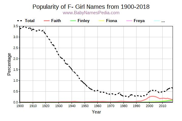 Popularity Trend for F Names from 1900 to 2015