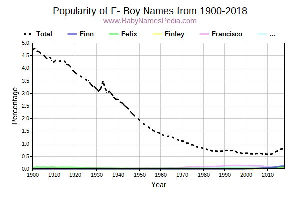 Popularity Trend for F Names from 1900 to 2016