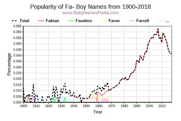 Popularity Trend for Fa Names from 1900 to 2015