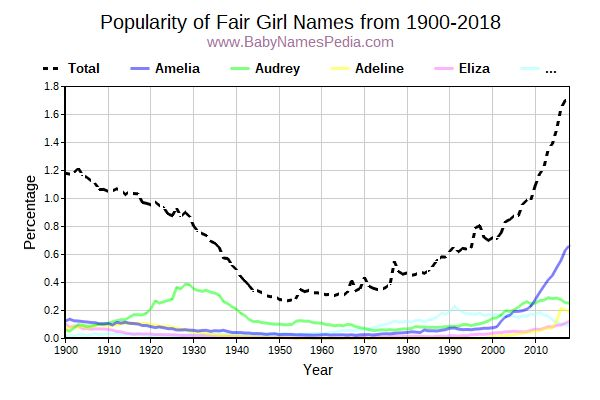 Popularity Trend for Fair Names from 1900 to 2016
