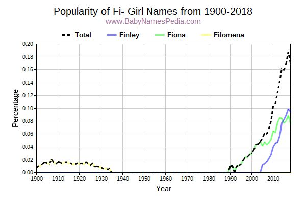 Popularity Trend for Fi Names from 1900 to 2015