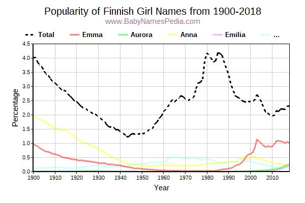 Popularity Trend for Finnish Names from 1900 to 2016