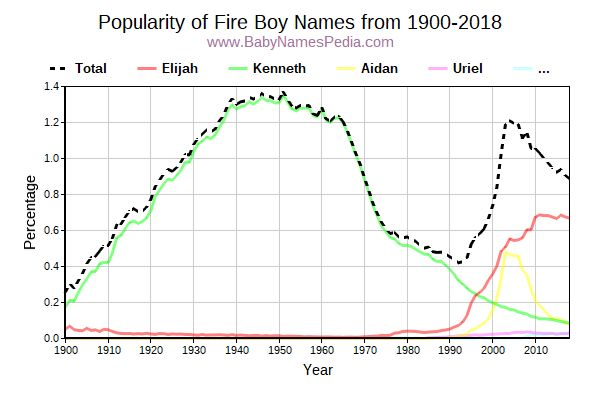 Popularity Trend for Fire Names from 1900 to 2016