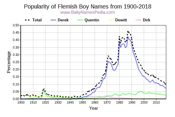 Popularity Trend for Flemish Names from 1900 to 2017