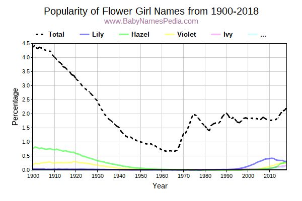 Popularity Trend for Flower Names from 1900 to 2017