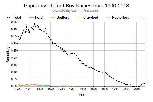 Popularity Trend for Ford Names from 1900 to 2015