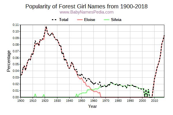 Popularity Trend for Forest Names from 1900 to 2015